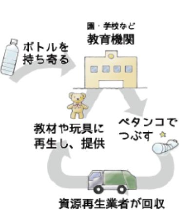 リサイクル構造
